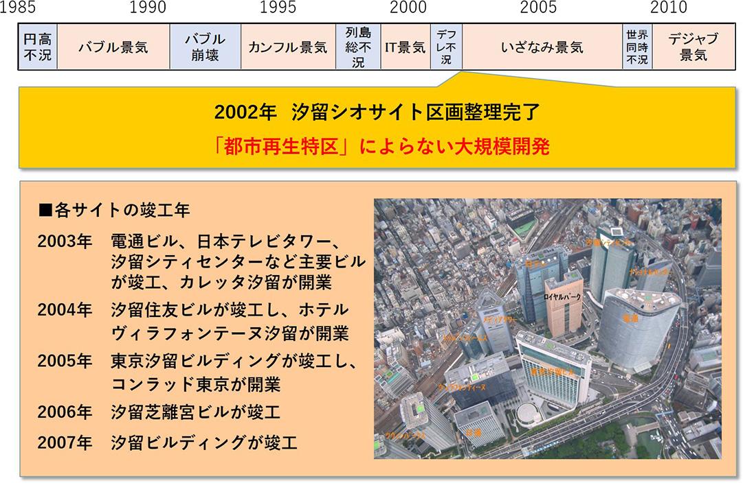 再生 措置 都市 法 特別