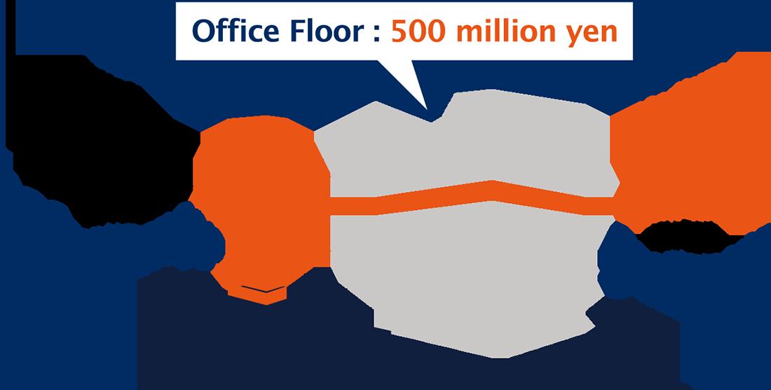 Floor Ownership