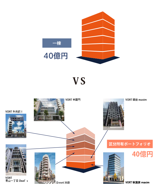 一棟ビルと区分所有ポートフォリオの比較