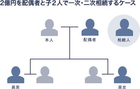 4億円を配偶者と子2人で一次・二次相続するケース