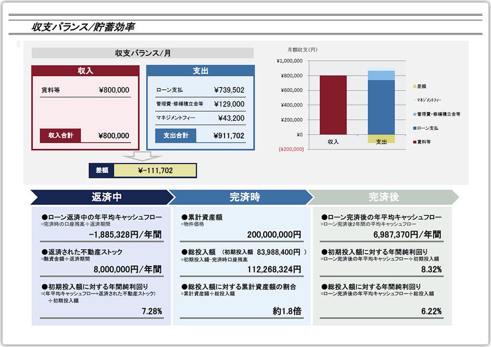 収支バランス/貯蓄効率