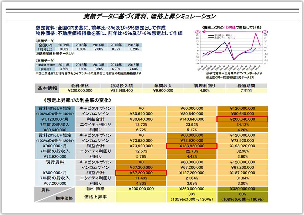 実績データに基づく賃料、価格上昇シミュレーション