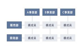 マトリックス型組織図