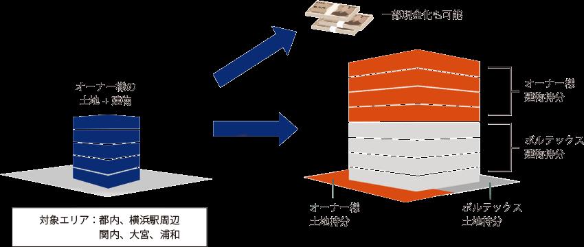 ボルテックスのビルの小口化(区分所有化)を活用