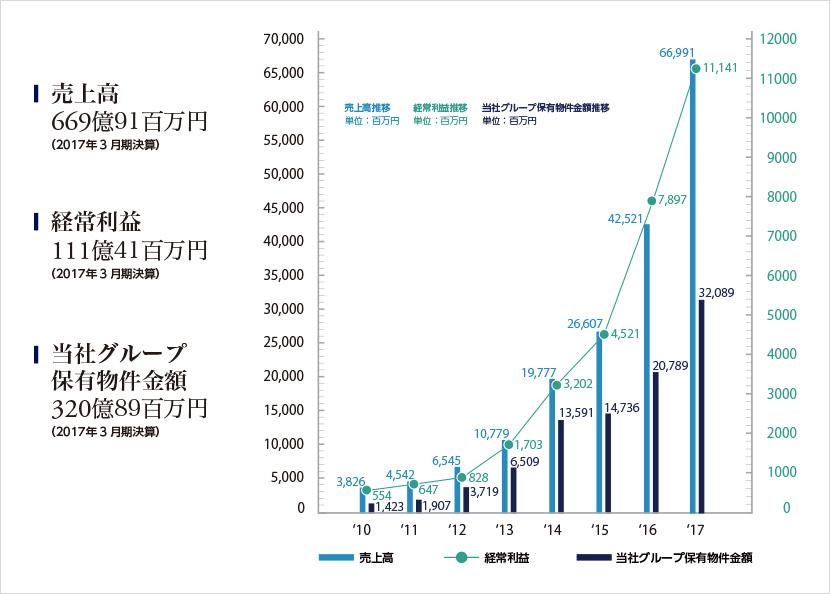 決算情報グラフ