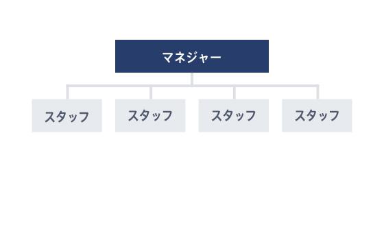 フラット組織図