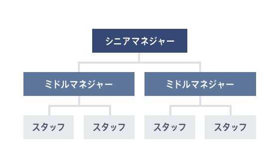ピラミッド組織図