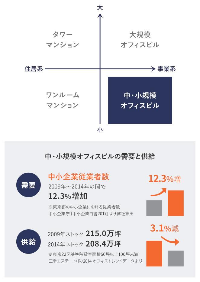 中・小規模オフィスビルの需要と供給