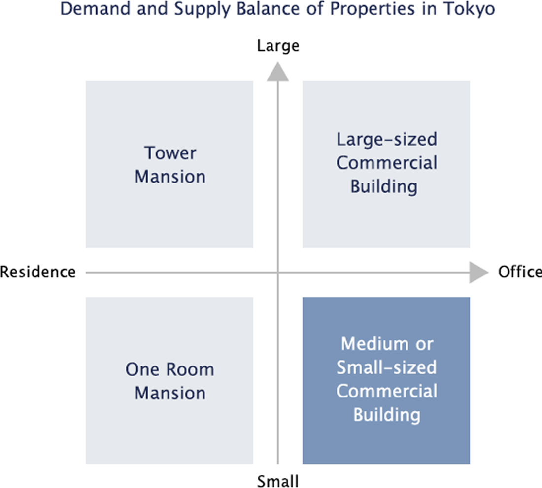 Demand and Supply Balance of Properties in Toky