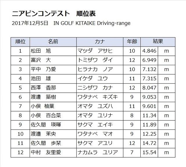【画像】ニアピンコンテスト順位表