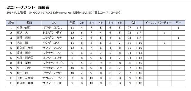 【画像】ミニトーナメント順位表